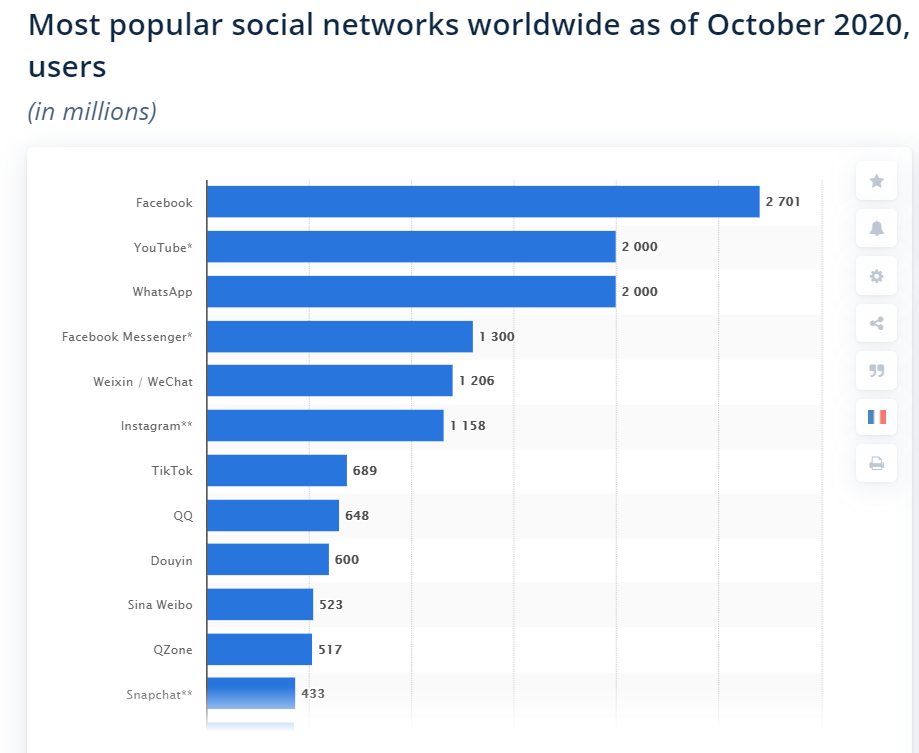 Facebook-and-YouTube-most-popular-social-media-sites-in-the-world-in-2020